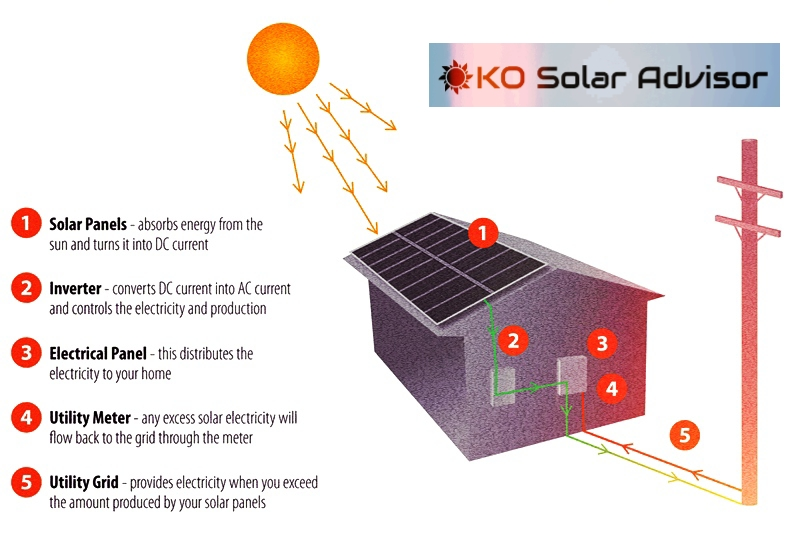 Understanding Solar Renewable Energy – Mono